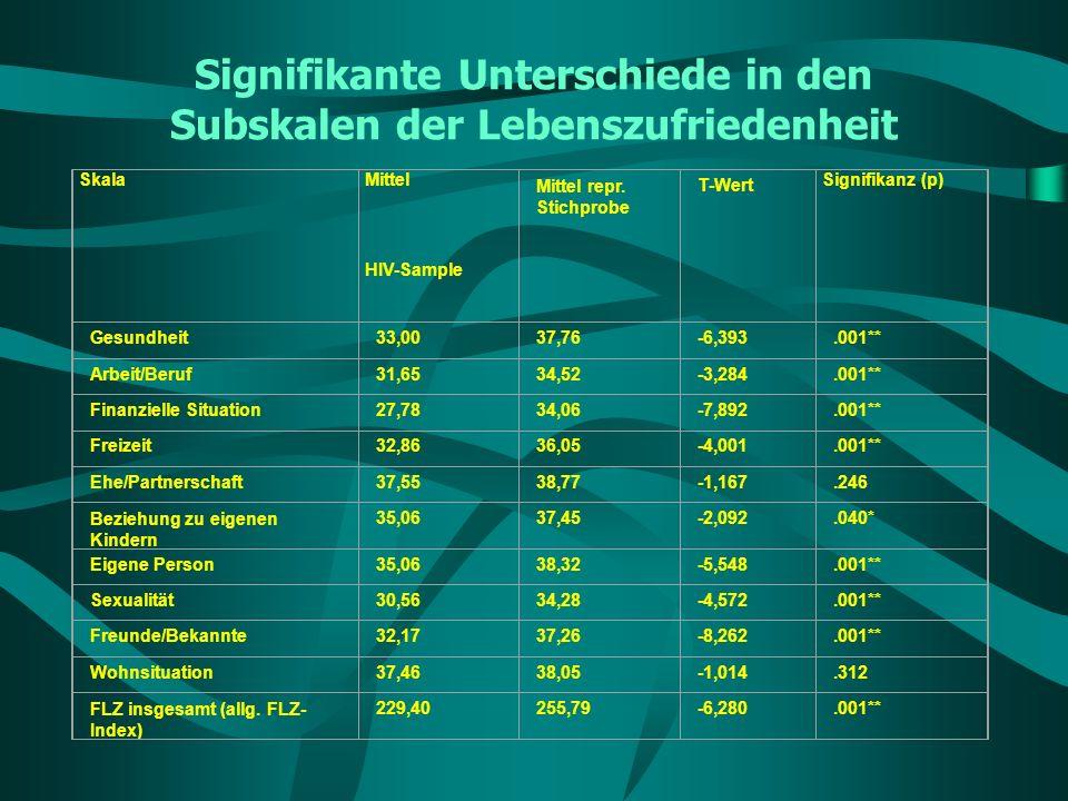 Signifikante Unterschiede in den Subskalen der Lebenszufriedenheit Skala Mittel HIV-Sample Mittel repr. Stichprobe T-Wert Signifikanz (p) Gesundheit33