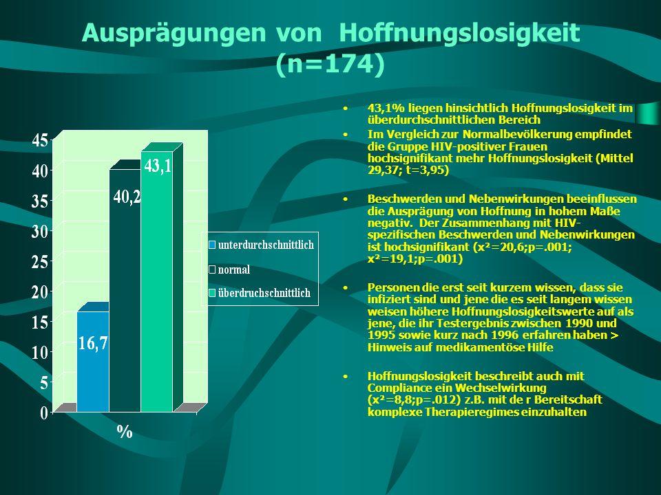 Ausprägungen von Hoffnungslosigkeit (n=174) 43,1% liegen hinsichtlich Hoffnungslosigkeit im überdurchschnittlichen Bereich Im Vergleich zur Normalbevö