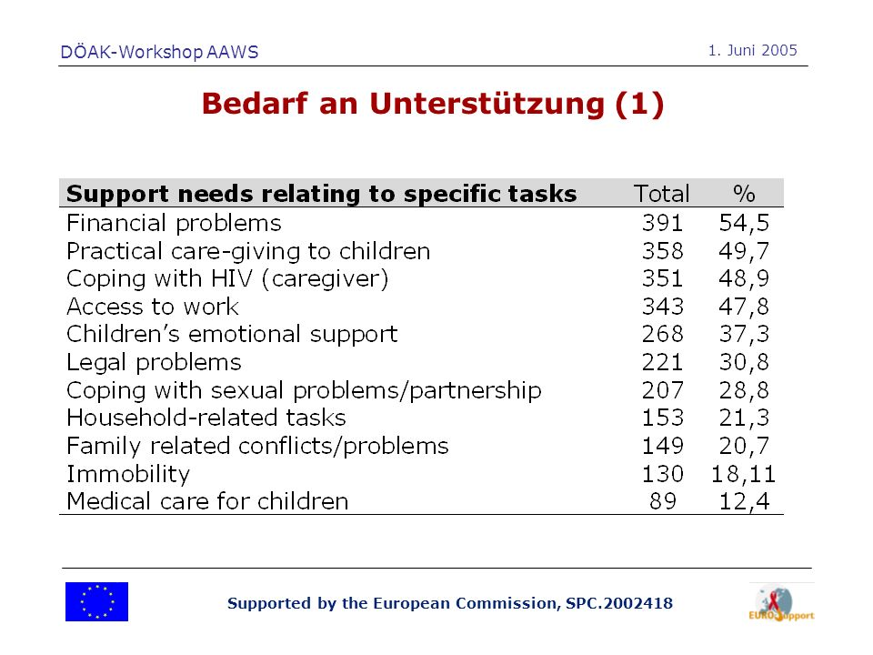 Supported by the European Commission, SPC.2002418 Bedarf an Unterstützung (1) DÖAK-Workshop AAWS 1.