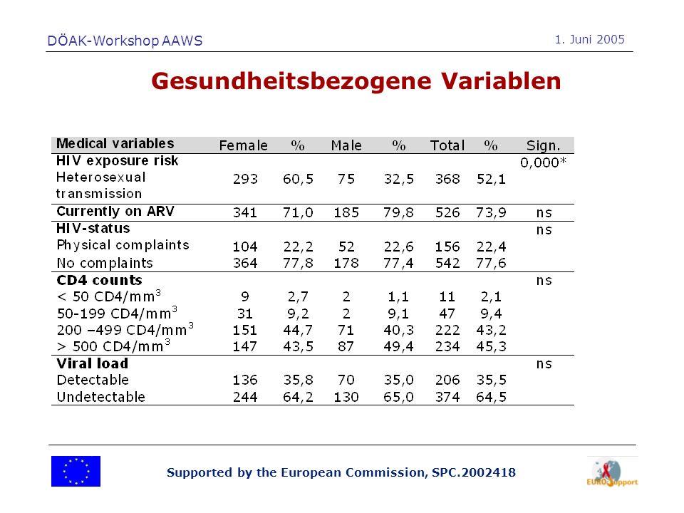 Supported by the European Commission, SPC.2002418 ES IV – Bivariate Analyse (2) Zusammenhang zwischen Gesundheitszustand der Eltern und familienbezogenen Variablen: DÖAK-Workshop AAWS 1.