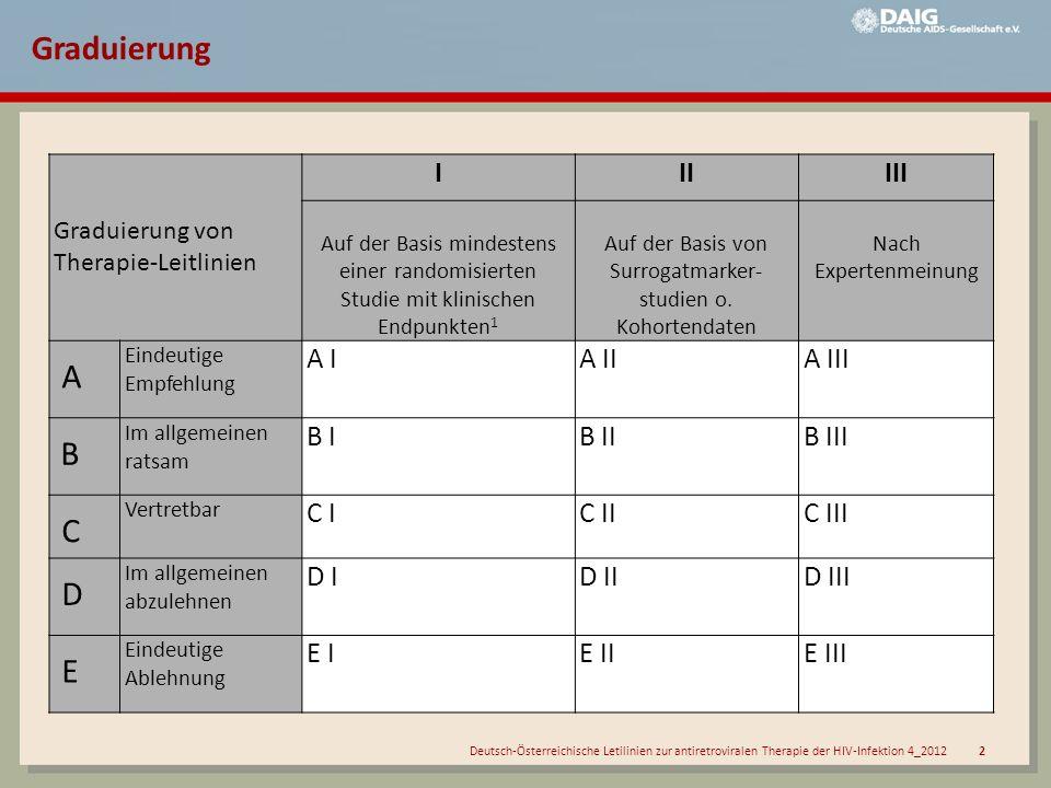 Deutsch-Österreichische Letilinien zur antiretroviralen Therapie der HIV-Infektion 4_2012 3 Klinik CD4+ T- Lymphozyten/µl Zusatzkriterien*Therapie- empfehlung HIV-assoziierte Symptome und Erkrankungen (CDC: C, B), HIV-Nephropathie, HAND Alle Werte - AI Asymptomatische Patienten (CDC: A) < 200 -AI 200-350 -AII 350-500 gegeben BII nicht gegeben BII >500 gegeben CIII nicht gegeben DIII Akutes retrovirales Syndrom mit schwerer/lang dauernder Symptomatik Alle Werte -BII Asymptomatische/ gering symptomatische Serokonversion Alle Werte -CII Therapiebeginn