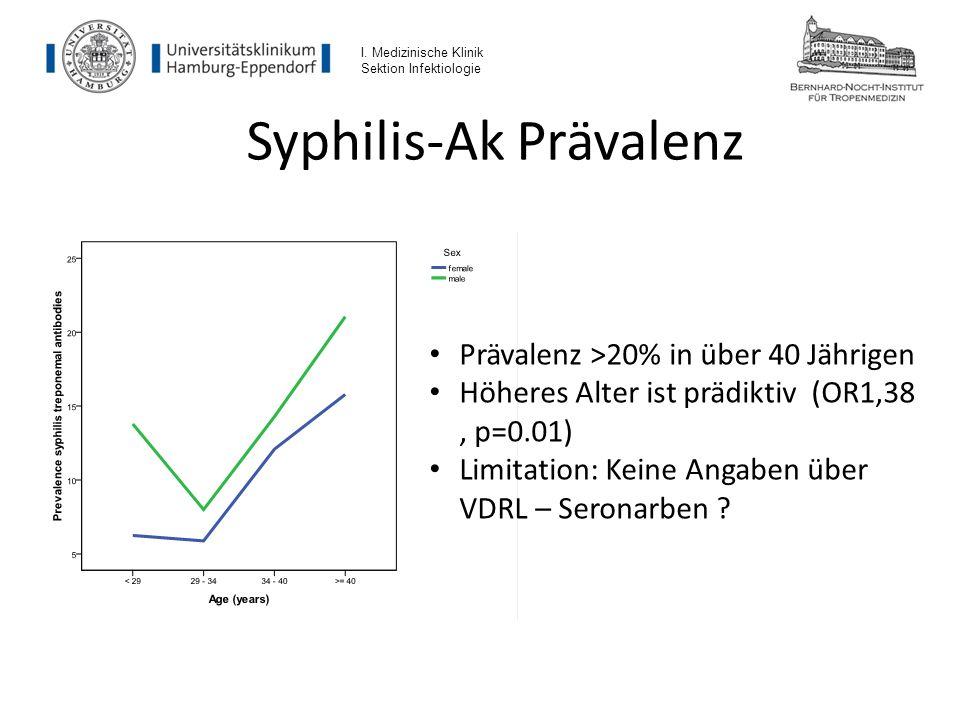 Syphilis-Ak Prävalenz I. Medizinische Klinik Sektion Infektiologie Prävalenz >20% in über 40 Jährigen Höheres Alter ist prädiktiv (OR1,38, p=0.01) Lim