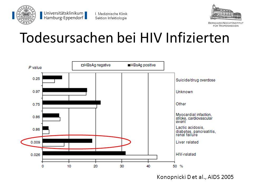 Todesursachen bei HIV Infizierten Konopnicki D et al., AIDS 2005 I. Medizinische Klinik Sektion Infektiologie
