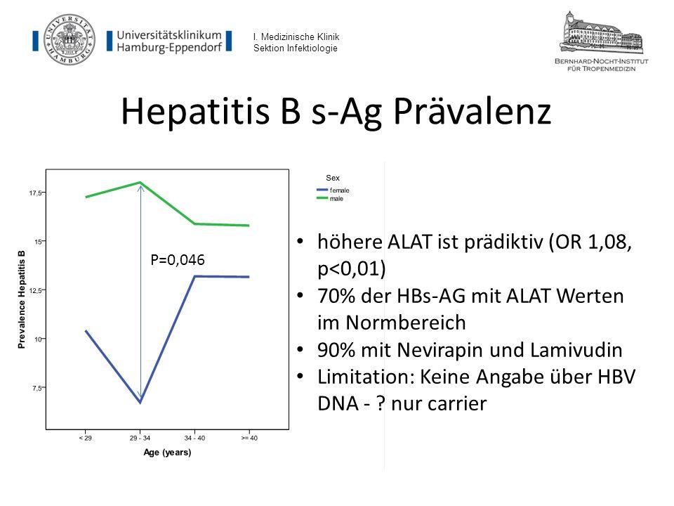 Hepatitis B s-Ag Prävalenz I. Medizinische Klinik Sektion Infektiologie P=0,046 höhere ALAT ist prädiktiv (OR 1,08, p<0,01) 70% der HBs-AG mit ALAT We