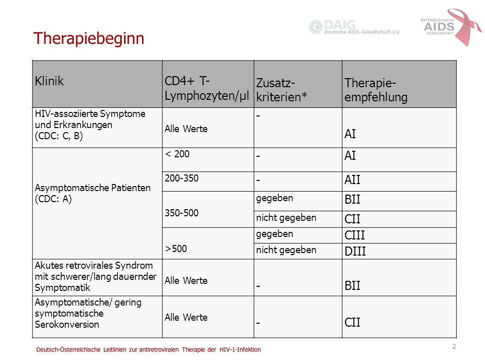 2 KlinikCD4+ T- Lymphozyten/µl Zusatz- kriterien* Therapie- empfehlung HIV-assoziierte Symptome und Erkrankungen (CDC: C, B) Alle Werte - AI Asymptomatische Patienten (CDC: A) < 200 - AI 200-350 - AII 350-500 gegeben BII nicht gegeben CII >500 gegeben CIII nicht gegeben DIII Akutes retrovirales Syndrom mit schwerer/lang dauernder Symptomatik Alle Werte - BII Asymptomatische/ gering symptomatische Serokonversion Alle Werte - CII Therapiebeginn