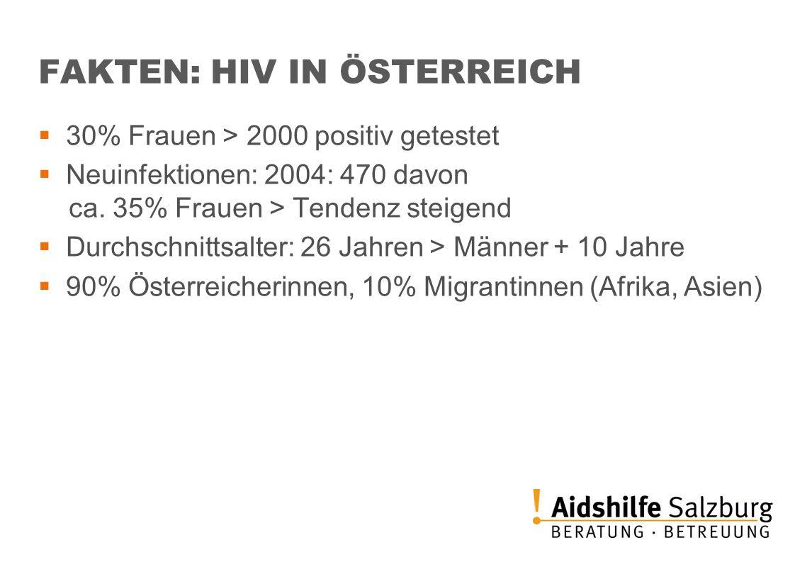 FAKTEN: HIV IN ÖSTERREICH 30% Frauen > 2000 positiv getestet Neuinfektionen: 2004: 470 davon ca. 35% Frauen > Tendenz steigend Durchschnittsalter: 26