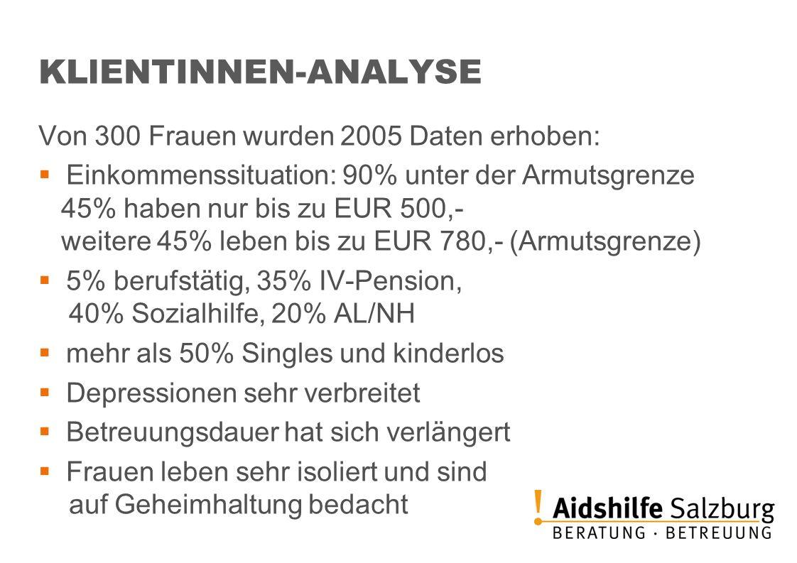 KLlENTINNEN-ANALYSE Von 300 Frauen wurden 2005 Daten erhoben: Einkommenssituation: 90% unter der Armutsgrenze 45% haben nur bis zu EUR 500,- weitere 4