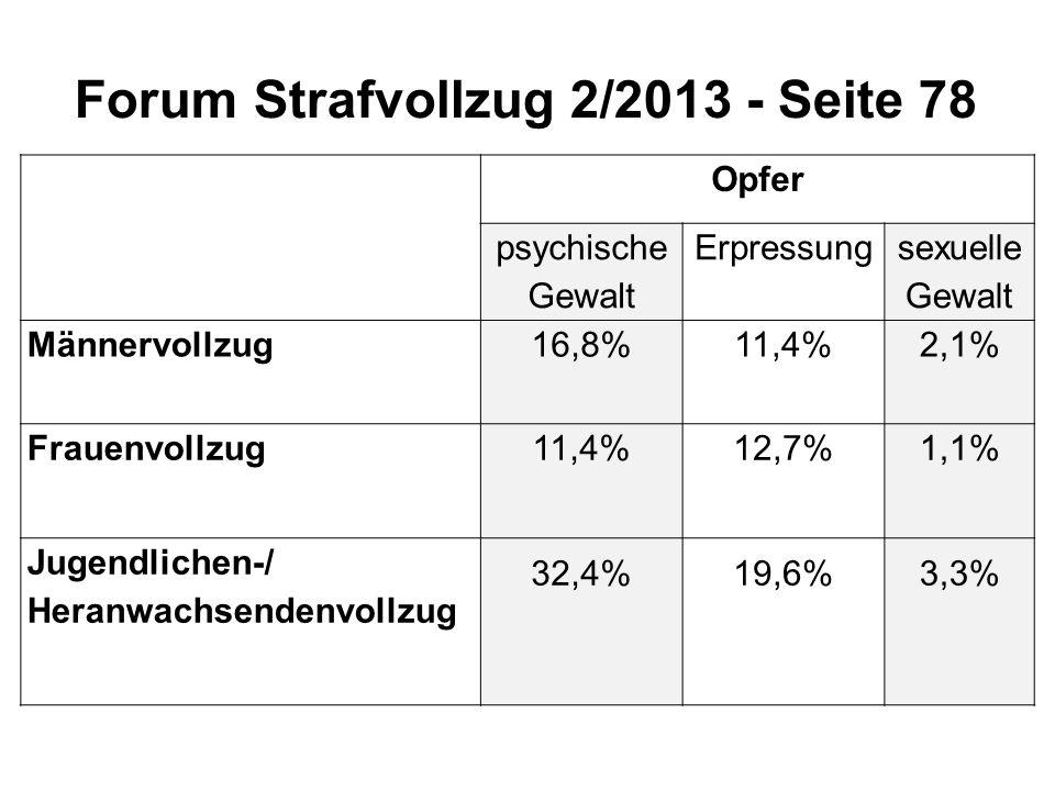 Forum Strafvollzug 2/2013 - Seite 78 Opfer psychische Gewalt Erpressung sexuelle Gewalt Männervollzug16,8%11,4%2,1% Frauenvollzug11,4%12,7%1,1% Jugend