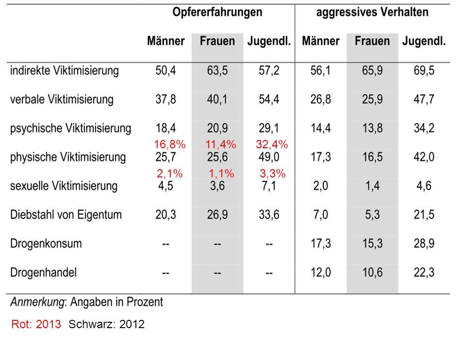 16,8%11,4%32,4% 2,1%1,1%3,3% Rot: 2013 Schwarz: 2012