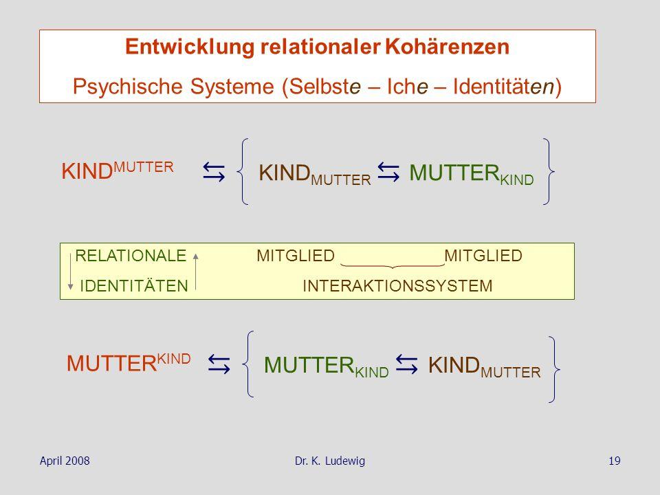 April 2008Dr. K. Ludewig19 KIND MUTTER MUTTER KIND RELATIONALE MITGLIED MITGLIED IDENTITÄTEN INTERAKTIONSSYSTEM MUTTER KIND KIND MUTTER Entwicklung re