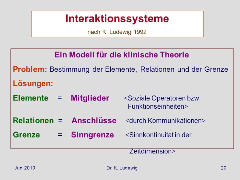 Juni 2010 Dr. K. Ludewig20 Interaktionssysteme nach K. Ludewig 1992 Ein Modell für die klinische Theorie Problem: Bestimmung der Elemente, Relationen