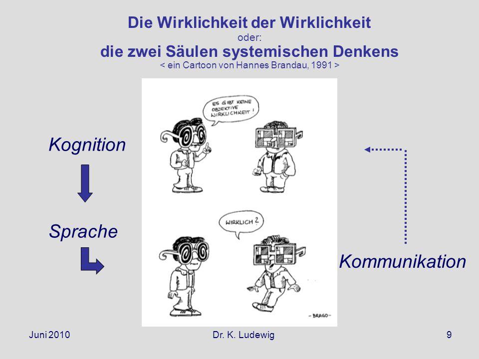 Juni 2010 Dr. K. Ludewig9 Die Wirklichkeit der Wirklichkeit oder: die zwei Säulen systemischen Denkens Kognition Kommunikation Sprache