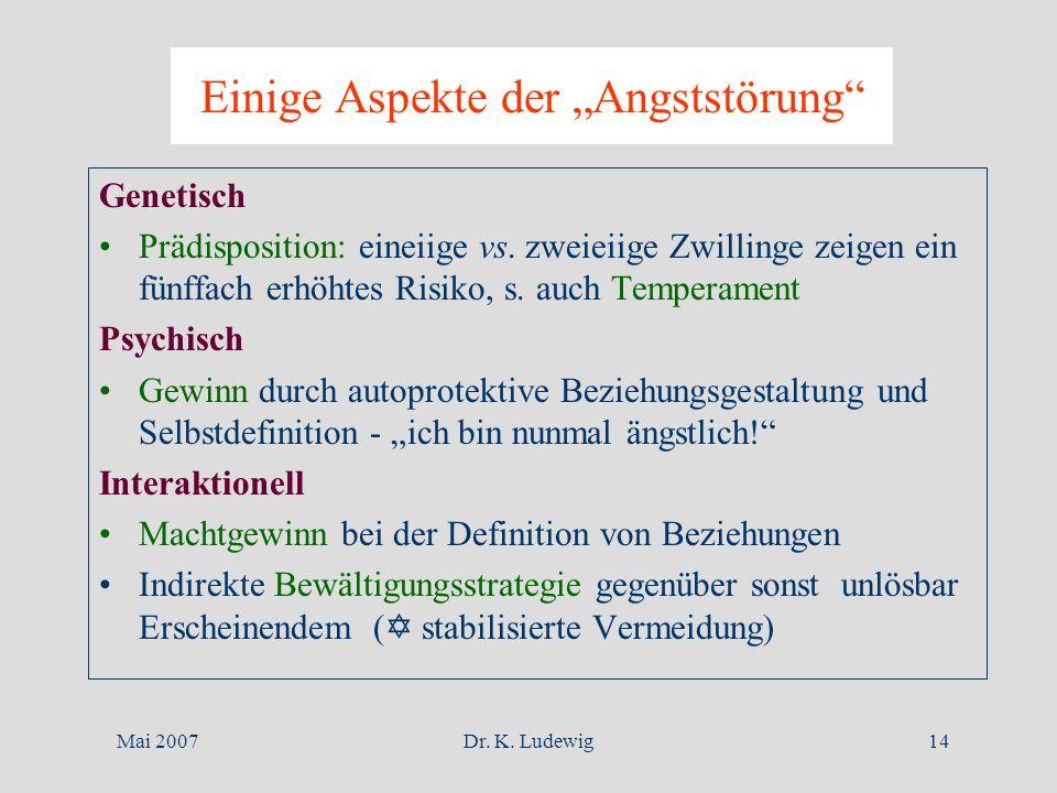 Mai 2007Dr. K. Ludewig14 Einige Aspekte der Angststörung Genetisch Prädisposition: eineiige vs. zweieiige Zwillinge zeigen ein fünffach erhöhtes Risik