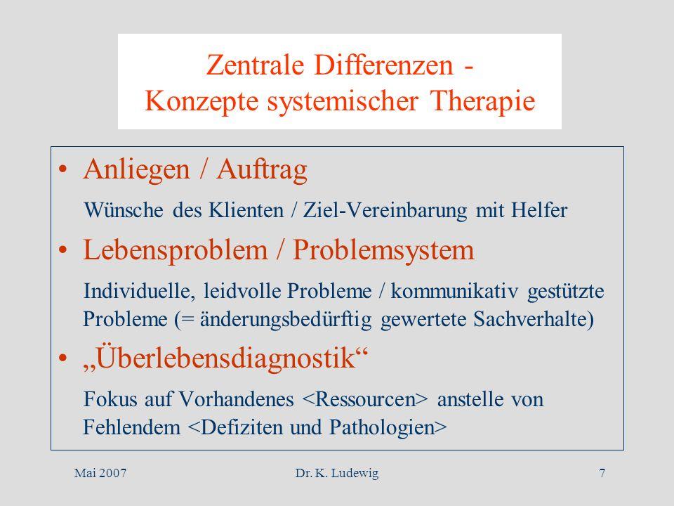Mai 2007Dr. K. Ludewig7 Zentrale Differenzen - Konzepte systemischer Therapie Anliegen / Auftrag Wünsche des Klienten / Ziel-Vereinbarung mit Helfer L