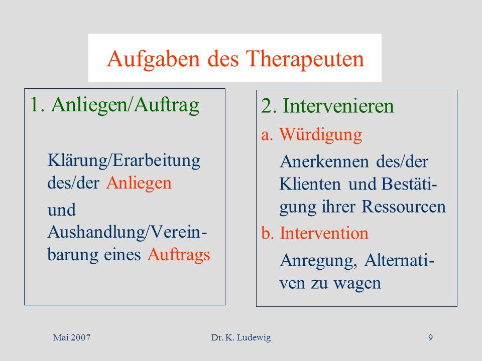 Mai 2007Dr. K. Ludewig9 Aufgaben des Therapeuten 1. Anliegen/Auftrag Klärung/Erarbeitung des/der Anliegen und Aushandlung/Verein- barung eines Auftrag
