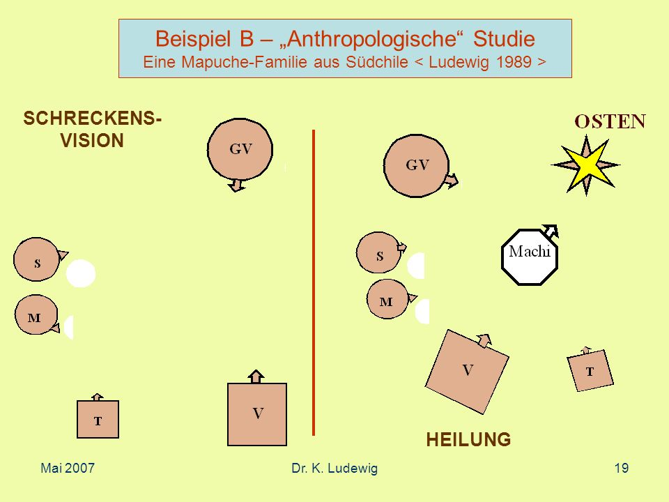 Mai 2007Dr. K. Ludewig19 Beispiel B – Anthropologische Studie Eine Mapuche-Familie aus Südchile SCHRECKENS- VISION HEILUNG
