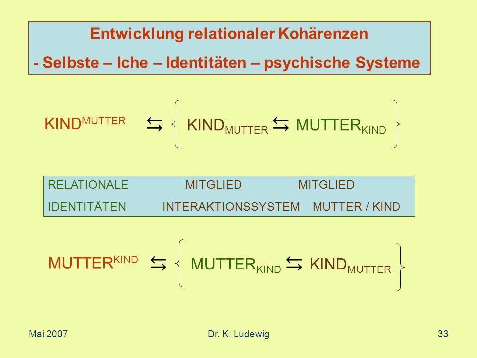 Mai 2007Dr. K. Ludewig33 KIND MUTTER MUTTER KIND RELATIONALE MITGLIED MITGLIED IDENTITÄTEN INTERAKTIONSSYSTEM MUTTER / KIND MUTTER KIND KIND MUTTER En