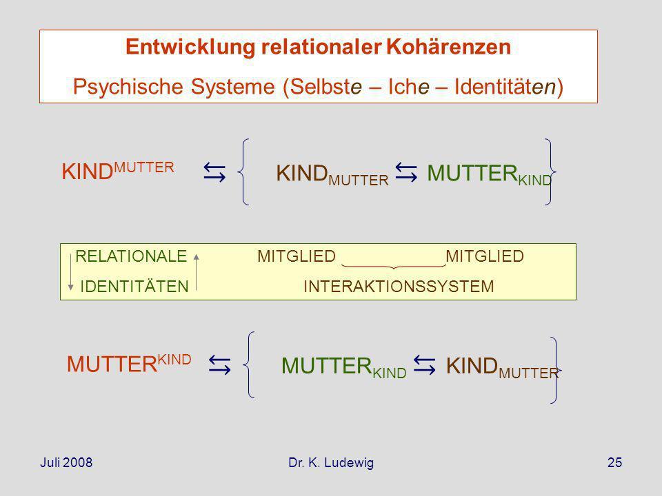 Juli 2008Dr. K. Ludewig25 KIND MUTTER MUTTER KIND RELATIONALE MITGLIED MITGLIED IDENTITÄTEN INTERAKTIONSSYSTEM MUTTER KIND KIND MUTTER Entwicklung rel