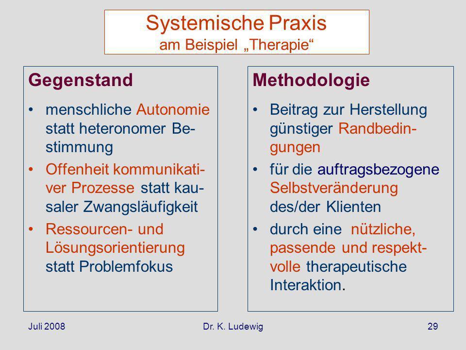 Juli 2008Dr. K. Ludewig29 Systemische Praxis am Beispiel Therapie Gegenstand menschliche Autonomie statt heteronomer Be- stimmung Offenheit kommunikat
