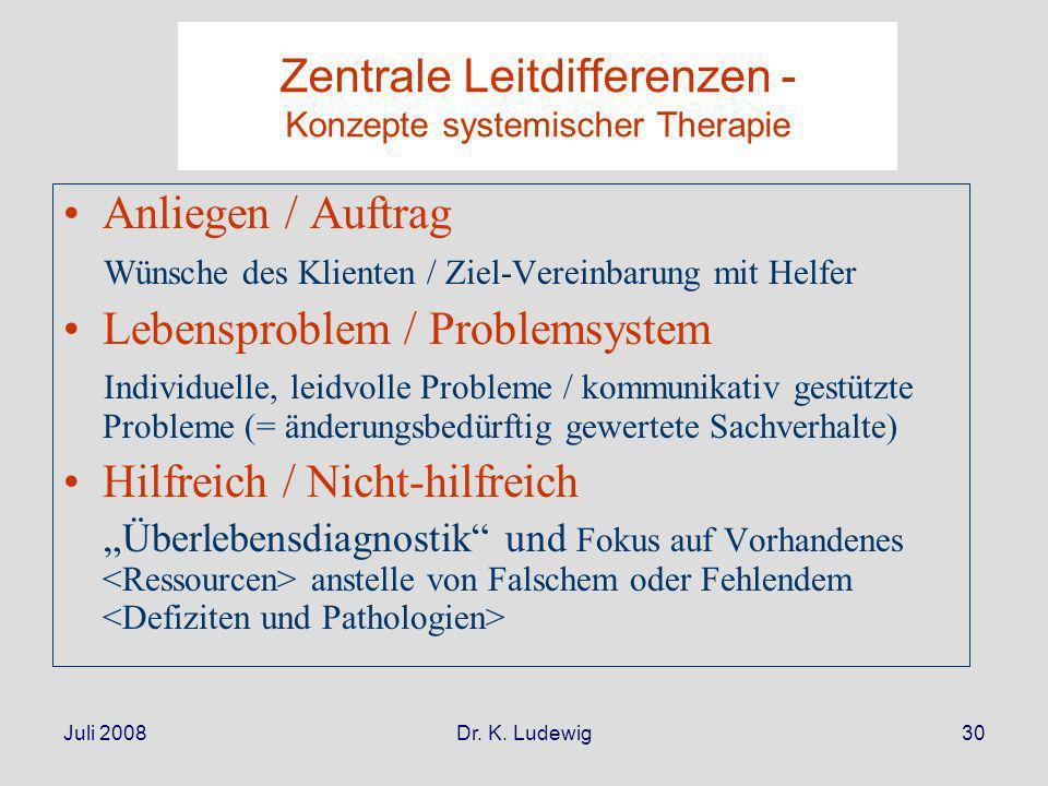 Juli 2008Dr. K. Ludewig30 Zentrale Leitdifferenzen - Konzepte systemischer Therapie Anliegen / Auftrag Wünsche des Klienten / Ziel-Vereinbarung mit He