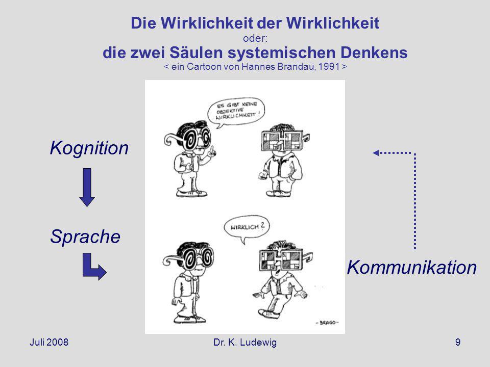 Juli 2008Dr. K. Ludewig9 Die Wirklichkeit der Wirklichkeit oder: die zwei Säulen systemischen Denkens Kognition Kommunikation Sprache
