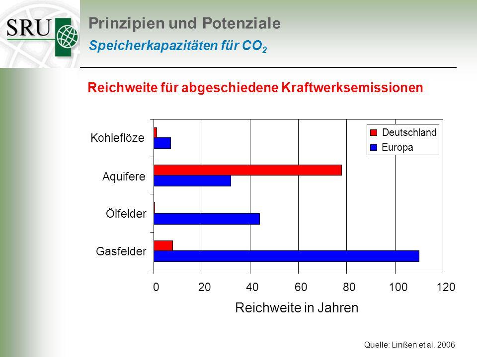 Speicherkapazitäten für CO 2 Quelle: Linßen et al. 2006 020406080100120 Gasfelder Ölfelder Aquifere Kohleflöze Reichweite in Jahren Deutschland Europa