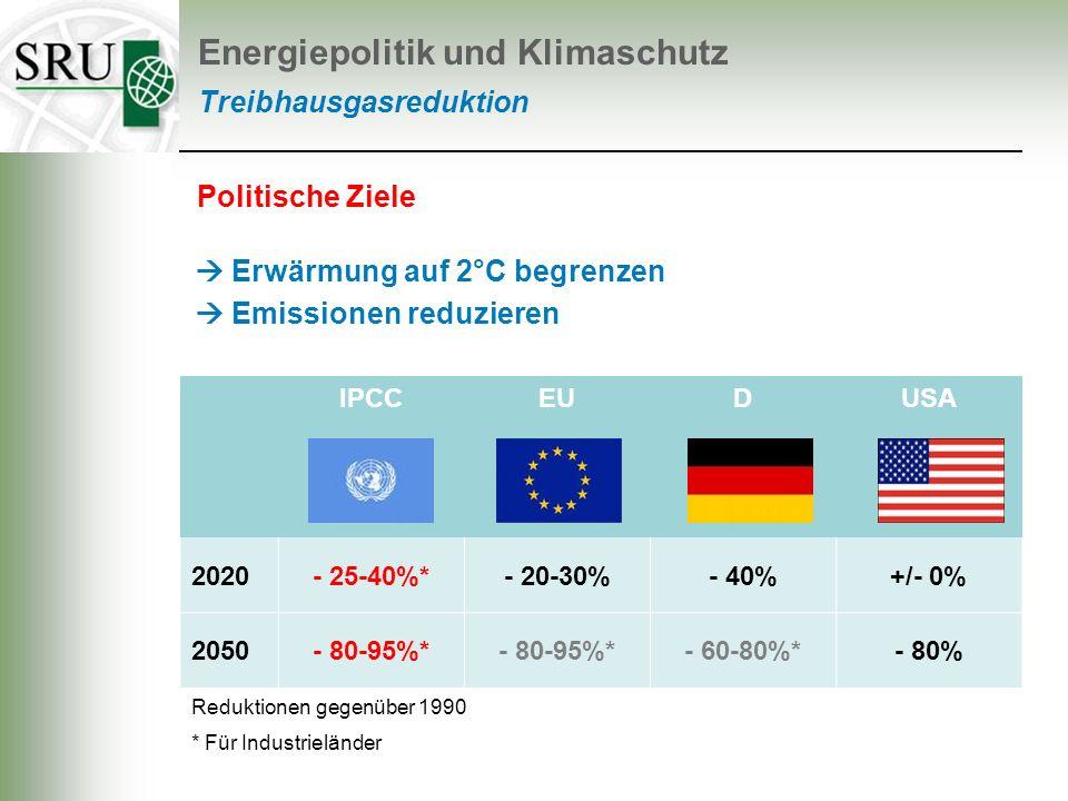 Treibhausgasreduktion IPCCEUDUSA 2020- 25-40%*- 20-30%- 40%+/- 0% 2050- 80-95%* - 60-80%*- 80% * Für Industrieländer Politische Ziele Energiepolitik u
