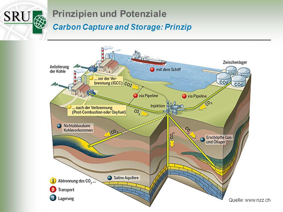 Quelle: www.nzz.ch Prinzipien und Potenziale Carbon Capture and Storage: Prinzip