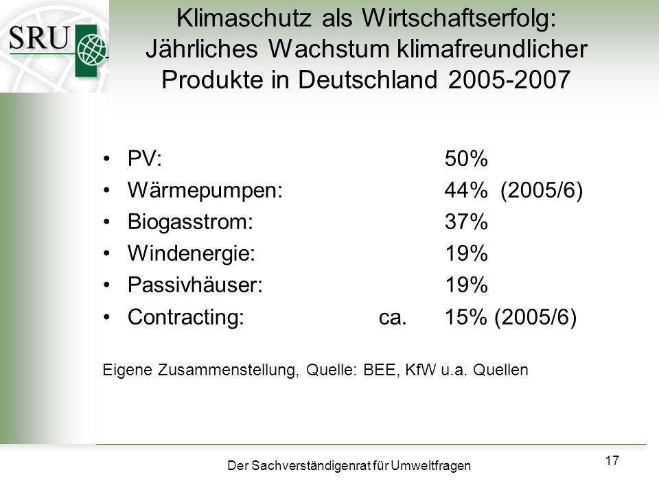 Der Sachverständigenrat für Umweltfragen 17 Klimaschutz als Wirtschaftserfolg: Jährliches Wachstum klimafreundlicher Produkte in Deutschland 2005-2007