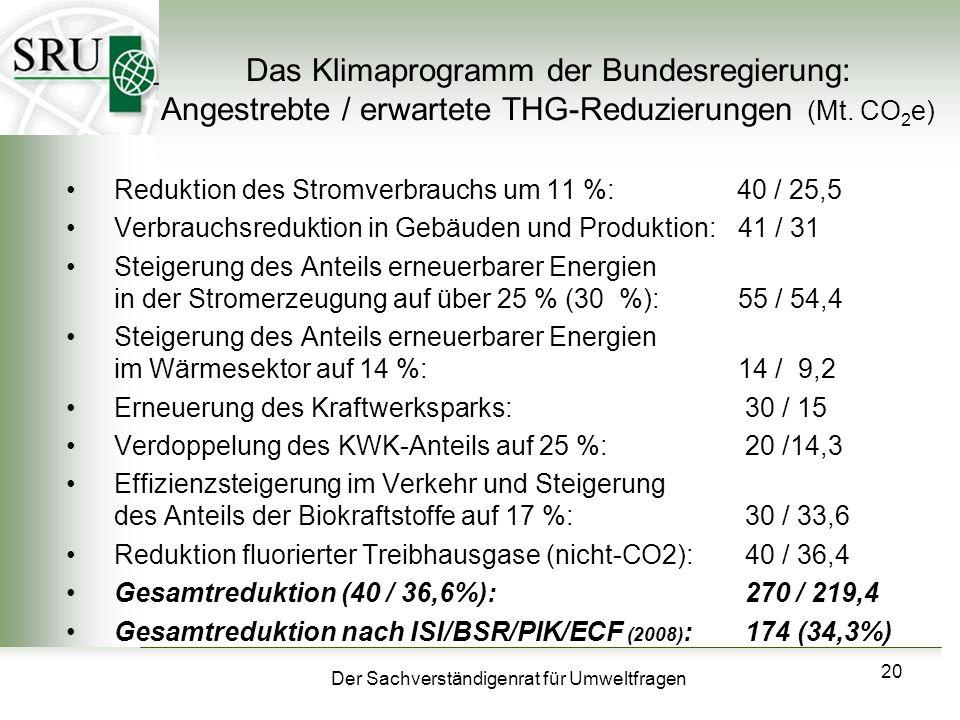 Der Sachverständigenrat für Umweltfragen 20 Das Klimaprogramm der Bundesregierung: Angestrebte / erwartete THG-Reduzierungen (Mt. CO 2 e) Reduktion de