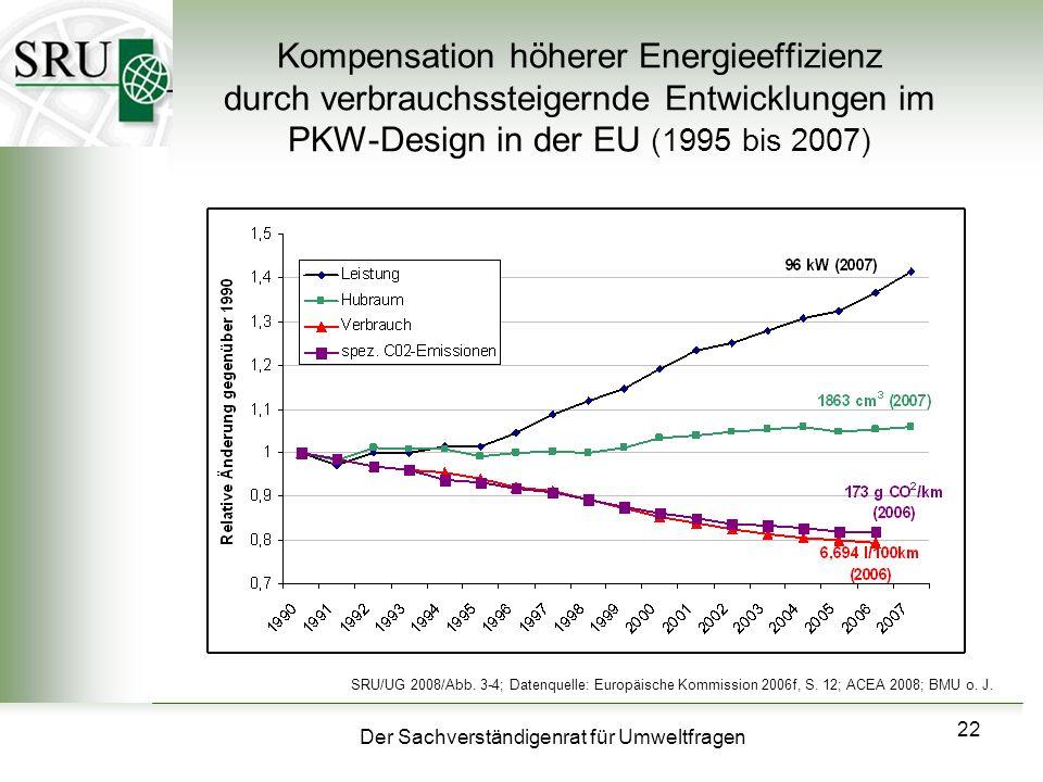 Der Sachverständigenrat für Umweltfragen 22 Kompensation höherer Energieeffizienz durch verbrauchssteigernde Entwicklungen im PKW-Design in der EU (19