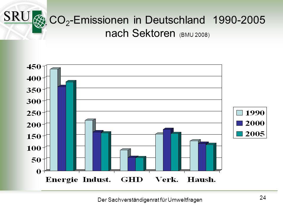 Der Sachverständigenrat für Umweltfragen 24 CO 2 -Emissionen in Deutschland 1990-2005 nach Sektoren (BMU 2008)