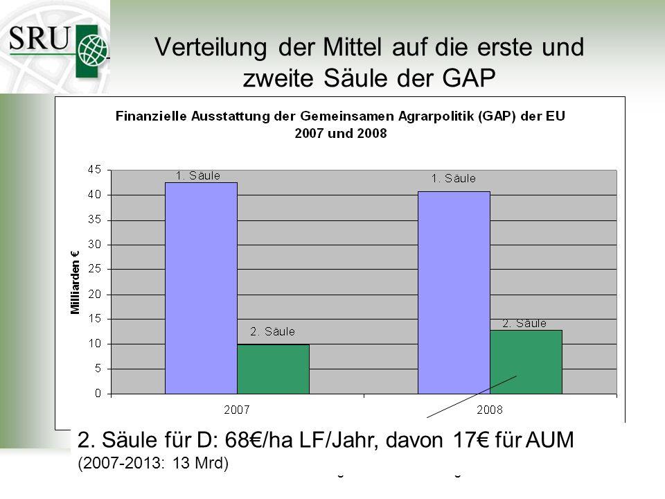 Der Sachverständigenrat für Umweltfragen 39 Verteilung der Mittel auf die erste und zweite Säule der GAP 2. Säule für D: 68/ha LF/Jahr, davon 17 für A