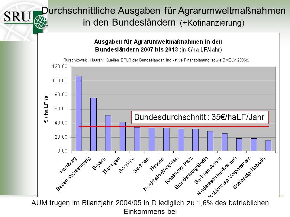 Der Sachverständigenrat für Umweltfragen 40 Durchschnittliche Ausgaben für Agrarumweltmaßnahmen in den Bundesländern (+Kofinanzierung) Rurschkowski, H