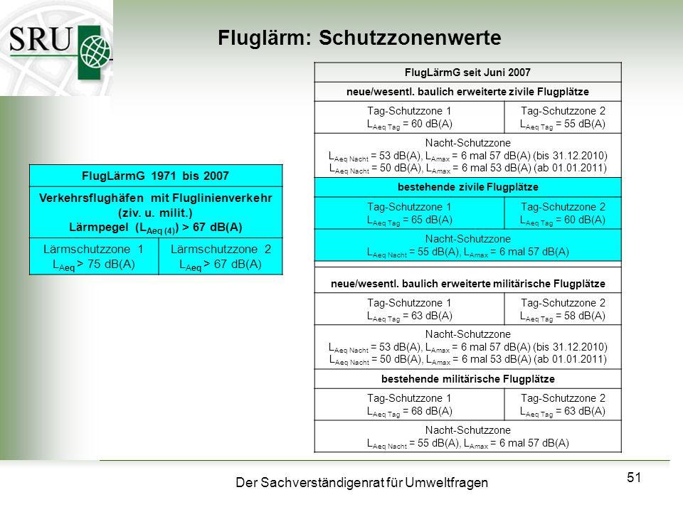 Der Sachverständigenrat für Umweltfragen 51 Fluglärm: Schutzzonenwerte FlugLärmG 1971 bis 2007 Verkehrsflughäfen mit Fluglinienverkehr (ziv. u. milit.