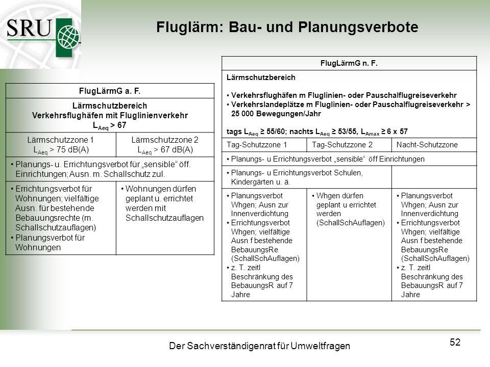 Der Sachverständigenrat für Umweltfragen 52 Fluglärm: Bau- und Planungsverbote FlugLärmG a. F. Lärmschutzbereich Verkehrsflughäfen mit Fluglinienverke
