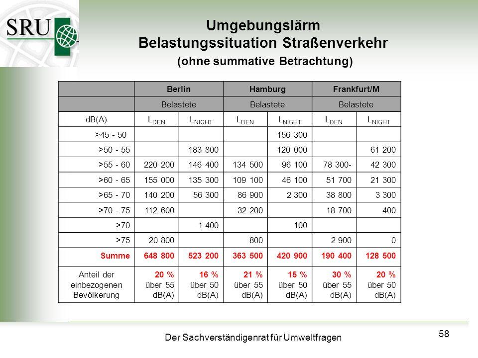 Der Sachverständigenrat für Umweltfragen 58 Umgebungslärm Belastungssituation Straßenverkehr (ohne summative Betrachtung) BerlinHamburgFrankfurt/M Bel