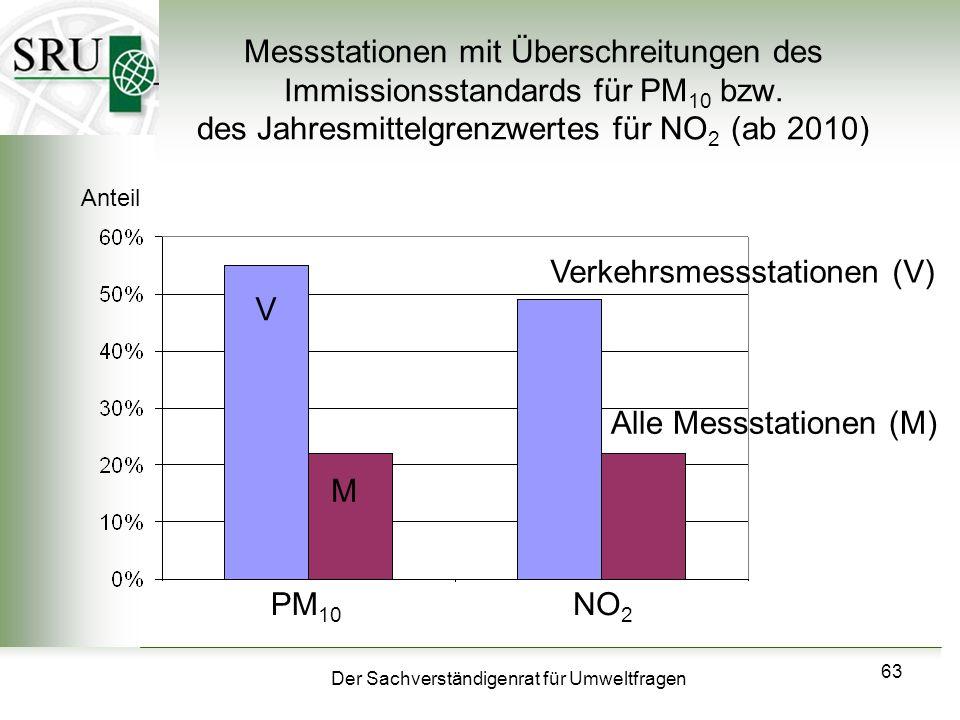 Der Sachverständigenrat für Umweltfragen 63 Messstationen mit Überschreitungen des Immissionsstandards für PM 10 bzw. des Jahresmittelgrenzwertes für
