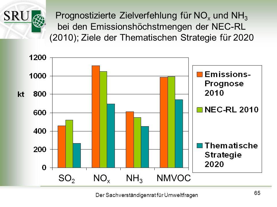 Der Sachverständigenrat für Umweltfragen 65 Prognostizierte Zielverfehlung für NO x und NH 3 bei den Emissionshöchstmengen der NEC-RL (2010); Ziele de