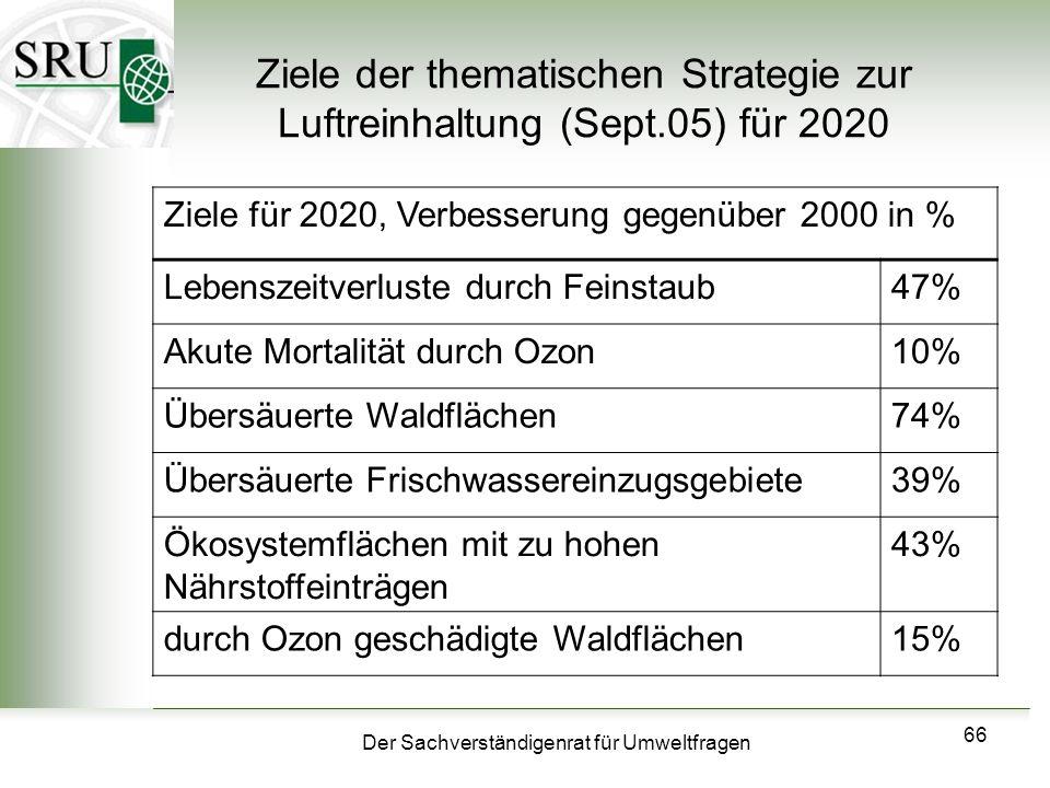 Der Sachverständigenrat für Umweltfragen 66 Ziele der thematischen Strategie zur Luftreinhaltung (Sept.05) für 2020 Ziele für 2020, Verbesserung gegen