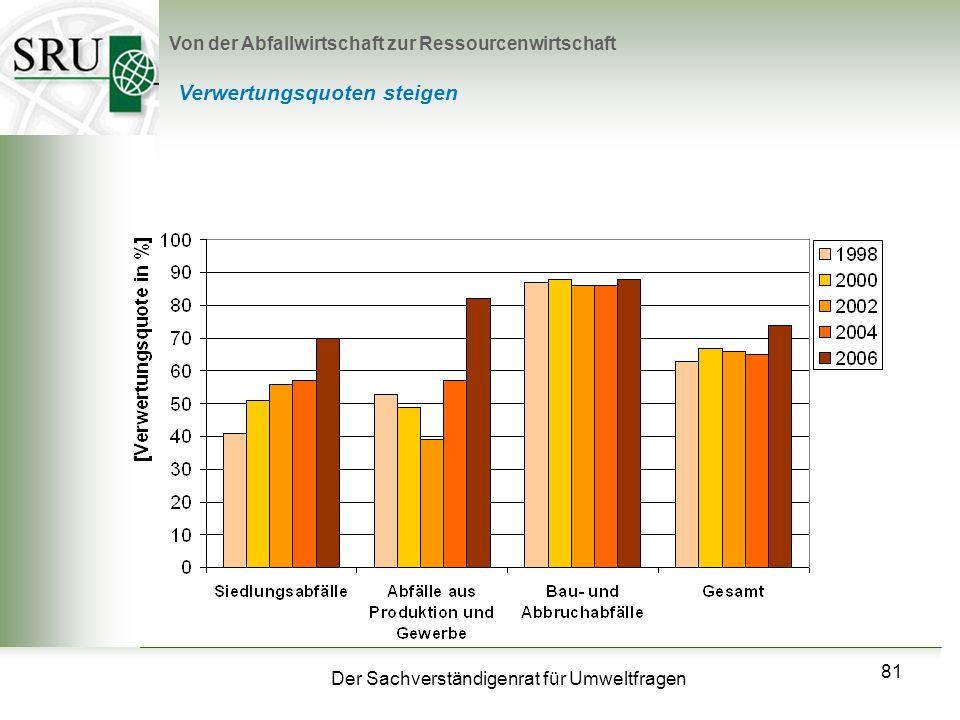 Der Sachverständigenrat für Umweltfragen 81 Verwertungsquoten steigen Von der Abfallwirtschaft zur Ressourcenwirtschaft