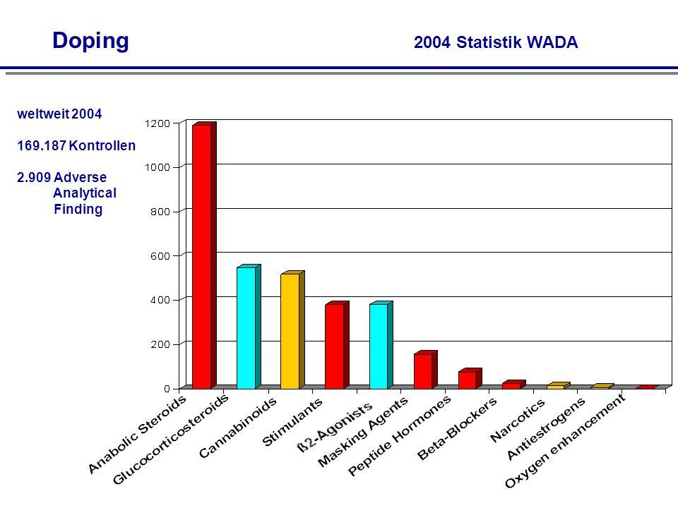 2004 Statistik WADA weltweit 2004 169.187 Kontrollen 2.909 Adverse Analytical Finding Doping