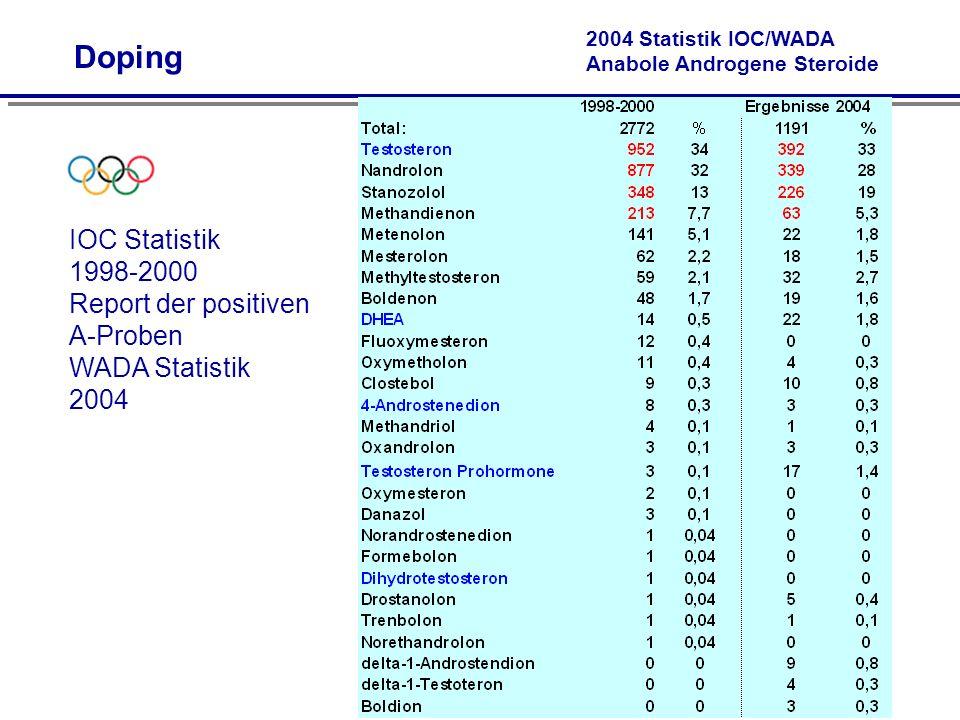2004 Statistik IOC/WADA Anabole Androgene Steroide IOC Statistik 1998-2000 Report der positiven A-Proben WADA Statistik 2004 Doping