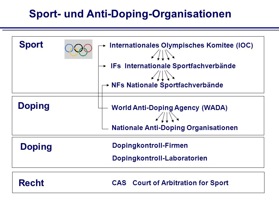 Sport- und Anti-Doping-Organisationen Internationales Olympisches Komitee (IOC) Sport Doping Nationale Anti-Doping Organisationen IFs Internationale Sportfachverbände NFs Nationale Sportfachverbände World Anti-Doping Agency (WADA) Dopingkontroll-Laboratorien Dopingkontroll-Firmen Recht Doping CAS Court of Arbitration for Sport