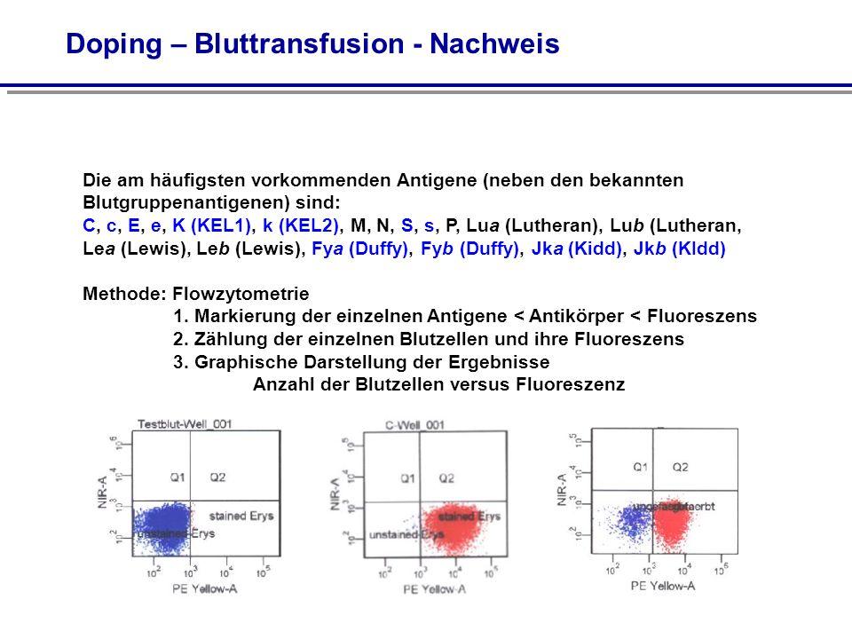 Doping – Bluttransfusion - Nachweis Die am häufigsten vorkommenden Antigene (neben den bekannten Blutgruppenantigenen) sind: C, c, E, e, K (KEL1), k (KEL2), M, N, S, s, P, Lua (Lutheran), Lub (Lutheran, Lea (Lewis), Leb (Lewis), Fya (Duffy), Fyb (Duffy), Jka (Kidd), Jkb (KIdd) Methode: Flowzytometrie 1.