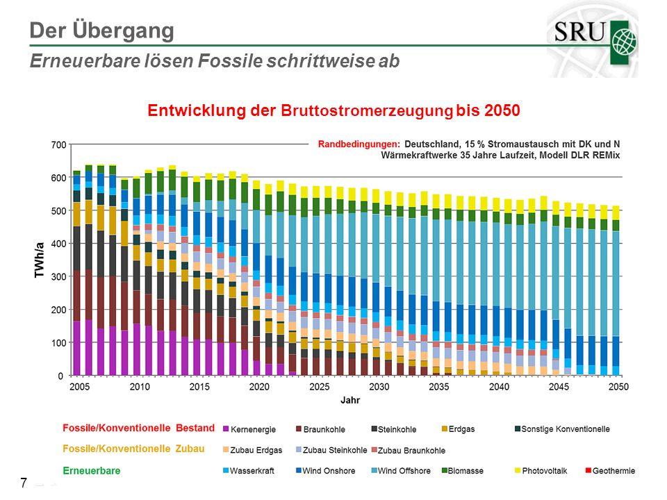 38 Quelle SRU 2011, basierend auf Daten von Eurostat (2010) und JRC (2010) Erfolgsgeschichte der erneuerbaren Energien Entwicklung und Prognose der Anteile am Strommarkt der EU bis 2020