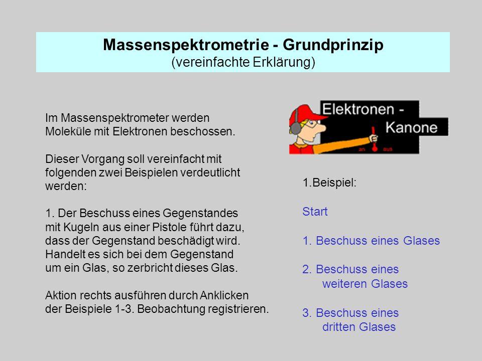 Massenspektrometrie - Grundprinzip (vereinfachte Erklärung) Im Massenspektrometer werden Moleküle mit Elektronen beschossen. Dieser Vorgang soll verei