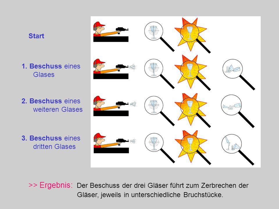 Start >> Ergebnis: Der Beschuss der drei Gläser führt zum Zerbrechen der Gläser, jeweils in unterschiedliche Bruchstücke. 1. Beschuss eines Glases 2.