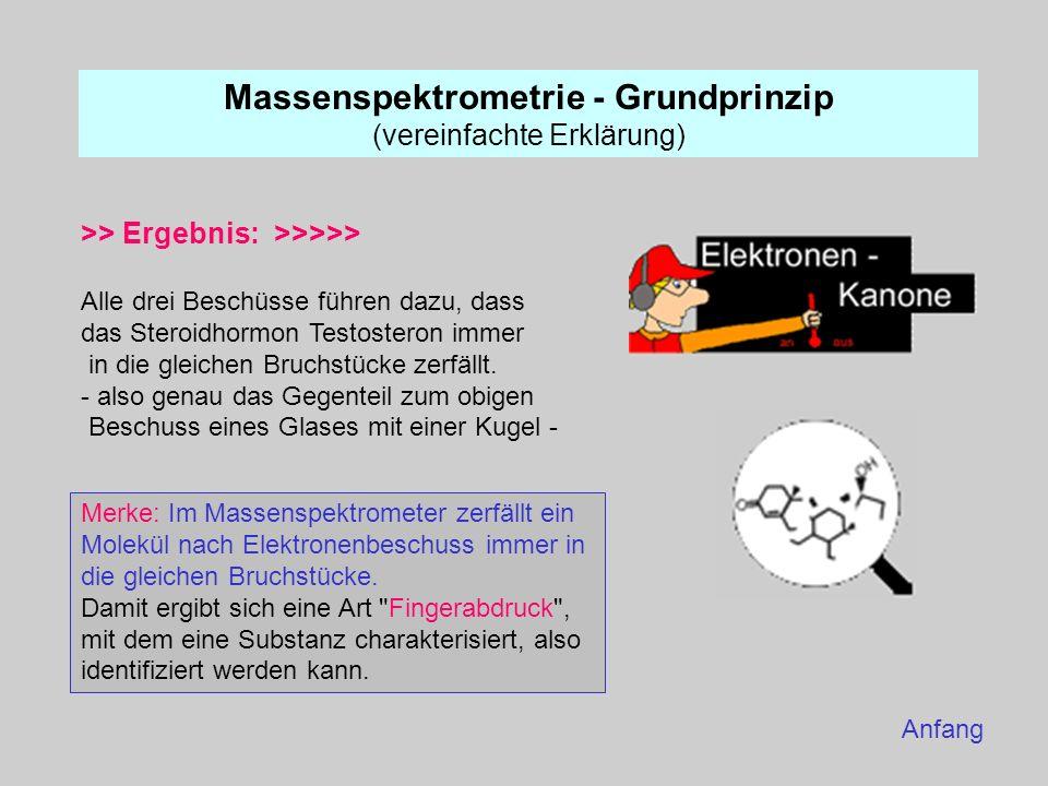 Massenspektrometrie - Grundprinzip (vereinfachte Erklärung) >> Ergebnis: >>>>> Alle drei Beschüsse führen dazu, dass das Steroidhormon Testosteron imm