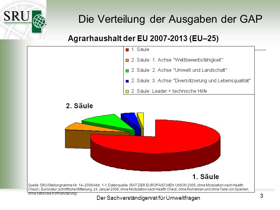 Der Sachverständigenrat für Umweltfragen Die Verteilung der Ausgaben der GAP Agrarhaushalt der EU 2007-2013 (EU–25) Quelle: SRU/Stellungnahme Nr.